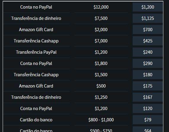 Por menos de R$ 60 é possível comprar credenciais na deep web