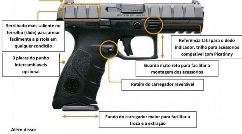 Pregão Internacional de pistolas SENASP